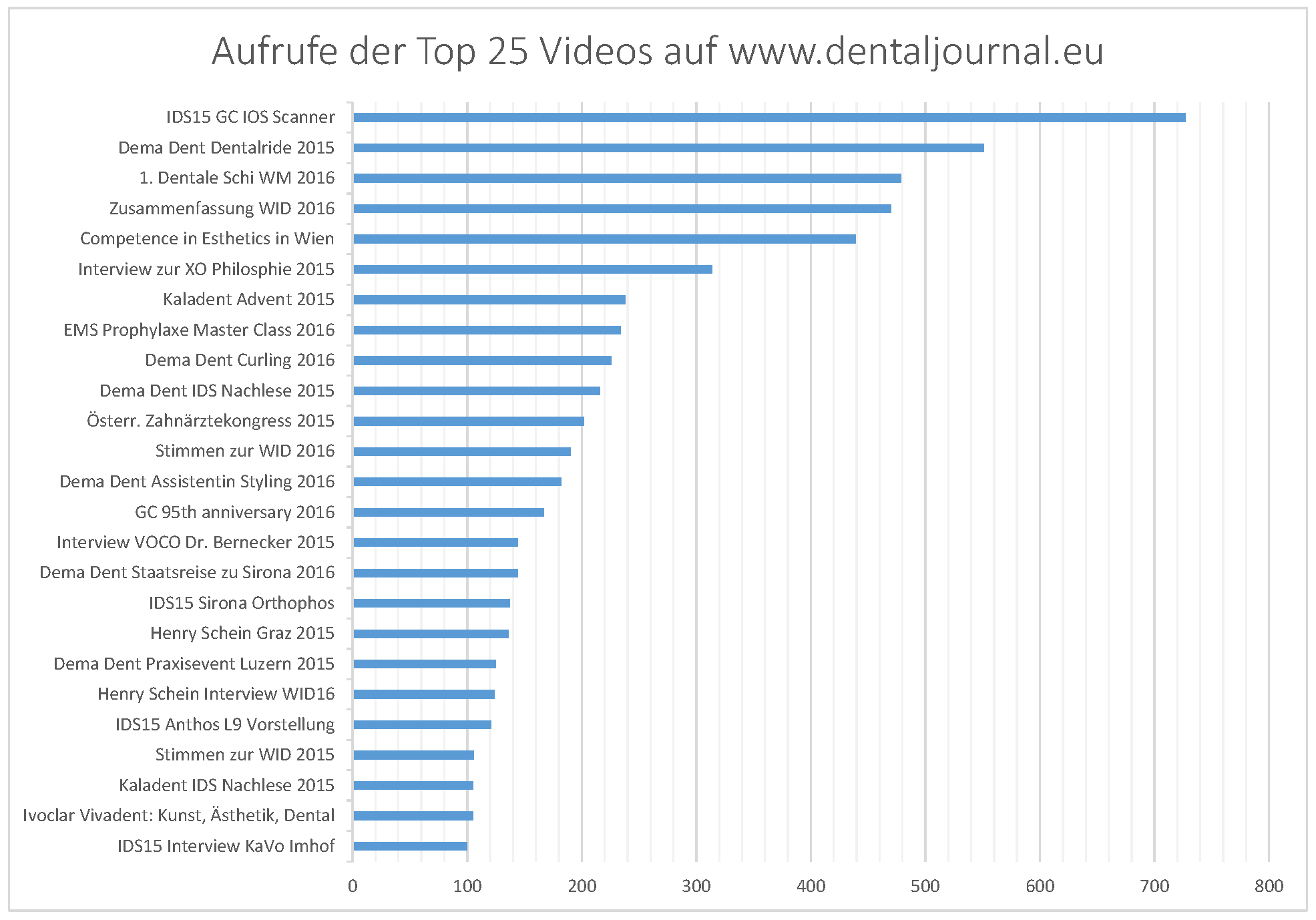 top-25-videos-dentaljournal-eu